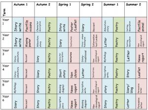 Writing genres per half term